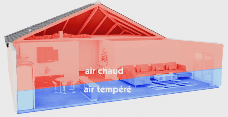 Principe de la ventilation par insufflation