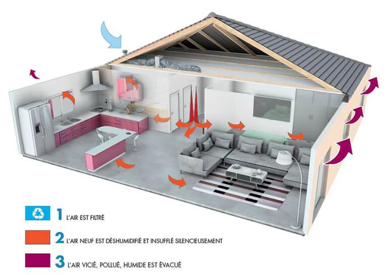 Schéma de la ventilation par insufflation