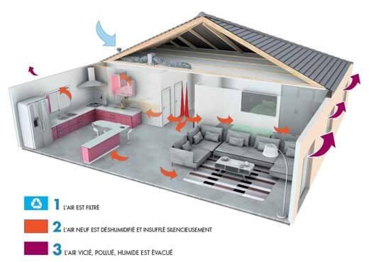 Principe de la ventilation positive hygroreglable