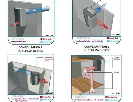 Configuration VPH Ventilation Positive