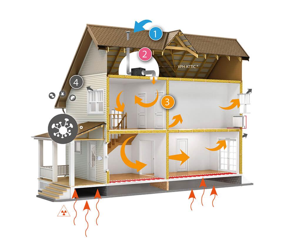 Schéma de ventilation dans une maison